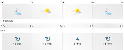 météo prévisionnelle Denguin dimanche 27 novembre